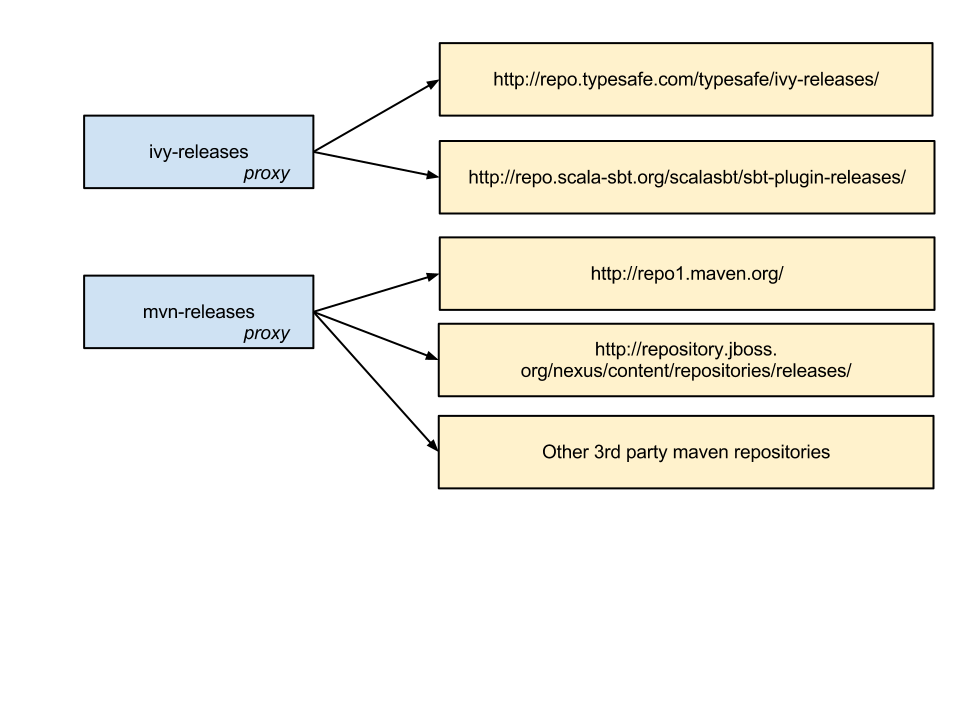 sbt Reference Manual — Proxy Repositories